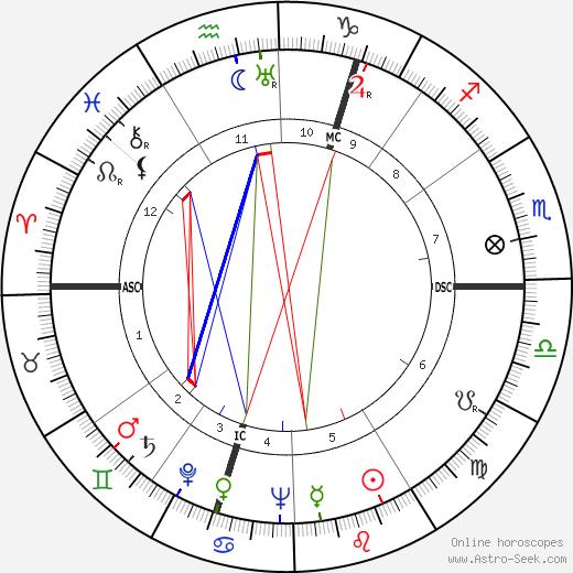 Менахем Бегин Menachem Begin день рождения гороскоп, Menachem Begin Натальная карта онлайн