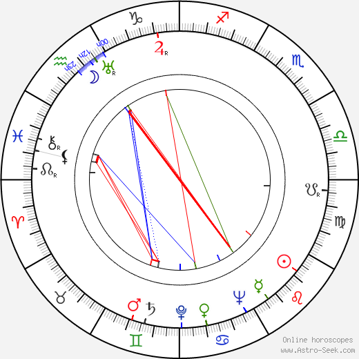 Michael Golden birth chart, Michael Golden astro natal horoscope, astrology