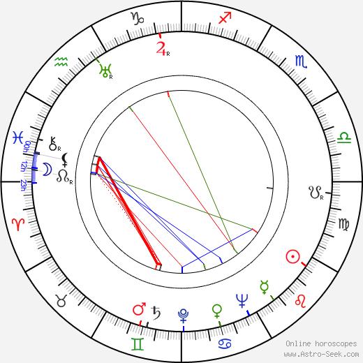Milan Jariš astro natal birth chart, Milan Jariš horoscope, astrology