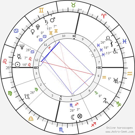 Olivier Hussenot birth chart, biography, wikipedia 2019, 2020