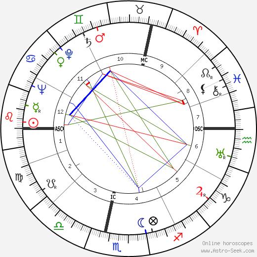 Olivier Hussenot astro natal birth chart, Olivier Hussenot horoscope, astrology