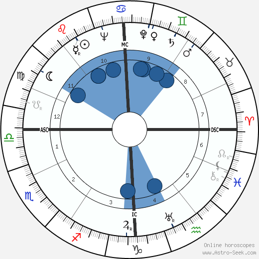 Paul-Henri Chombart de Lauwe horoscope, astrology, sign, zodiac, date of birth, instagram
