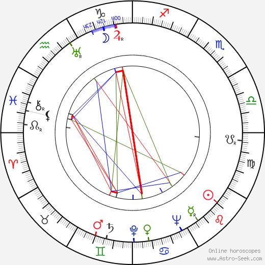 Rita Johnson astro natal birth chart, Rita Johnson horoscope, astrology