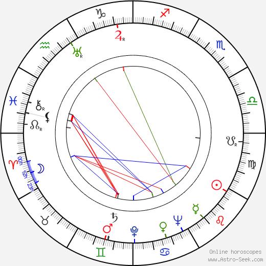 Robert Gordon astro natal birth chart, Robert Gordon horoscope, astrology