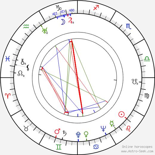 Роберт Краскер Robert Krasker день рождения гороскоп, Robert Krasker Натальная карта онлайн