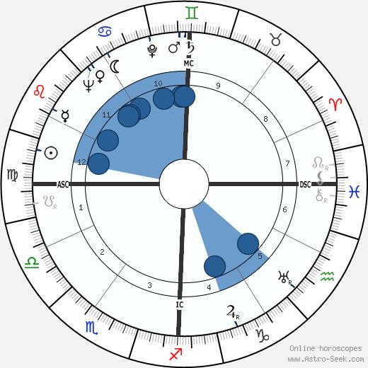 Robertson Davies wikipedia, horoscope, astrology, instagram