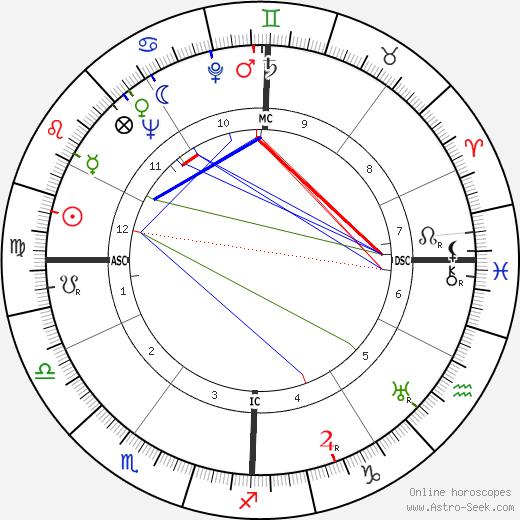 Robertson Davies birth chart, Robertson Davies astro natal horoscope, astrology