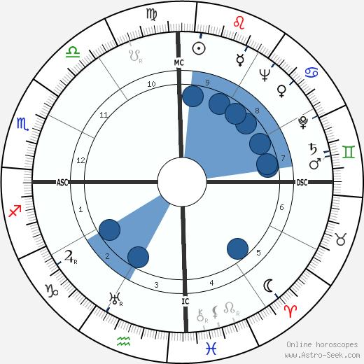 Serafin Lanot wikipedia, horoscope, astrology, instagram