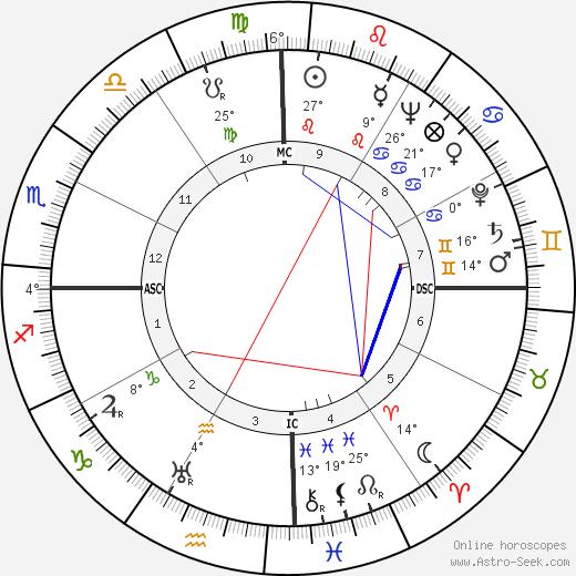 Serafin Lanot birth chart, biography, wikipedia 2019, 2020