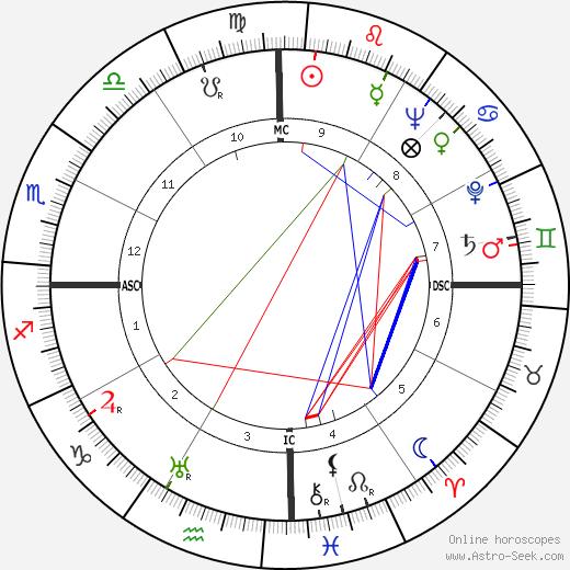 Serafin Lanot astro natal birth chart, Serafin Lanot horoscope, astrology