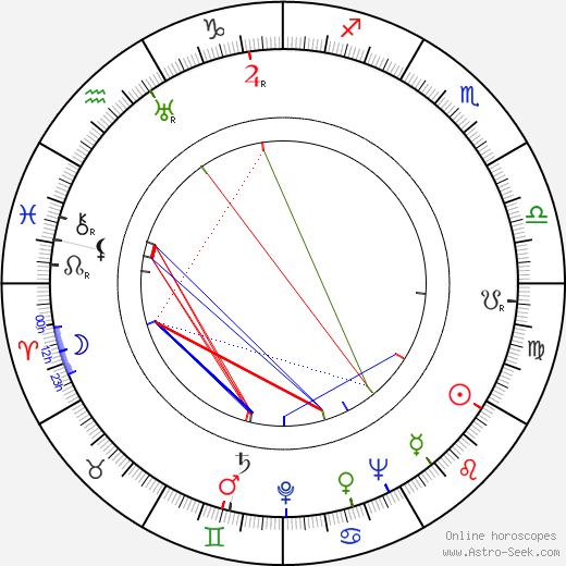 Viktor Rozov birth chart, Viktor Rozov astro natal horoscope, astrology