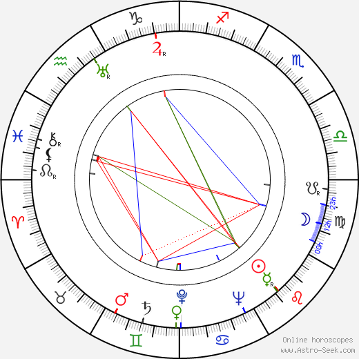 Wesley Addy astro natal birth chart, Wesley Addy horoscope, astrology