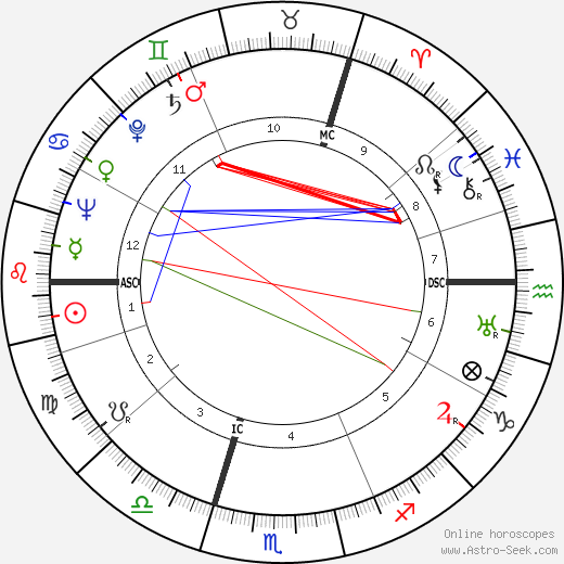 Willem Koppejan tema natale, oroscopo, Willem Koppejan oroscopi gratuiti, astrologia