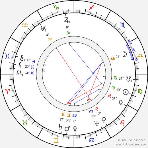 Alan Ladd tema natale, biography, Biografia da Wikipedia 2019, 2020