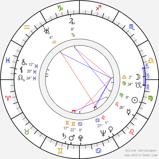 Alex Lovy birth chart, biography, wikipedia 2020, 2021