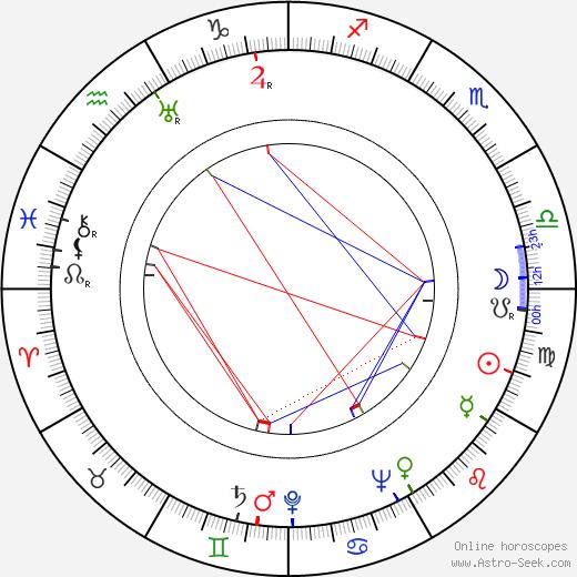 Alex Lovy birth chart, Alex Lovy astro natal horoscope, astrology