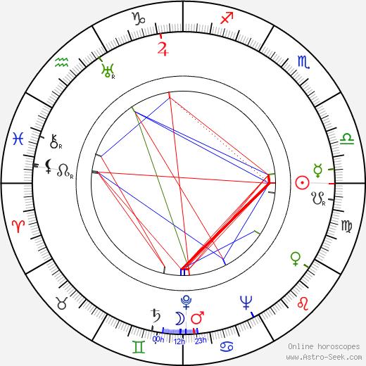 Alex Tarics birth chart, Alex Tarics astro natal horoscope, astrology