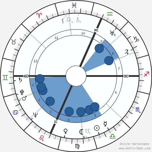 Alice Marble wikipedia, horoscope, astrology, instagram