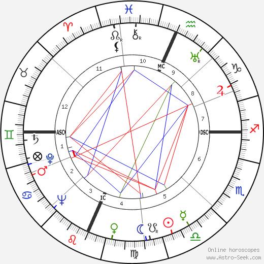 Alice Marble tema natale, oroscopo, Alice Marble oroscopi gratuiti, astrologia
