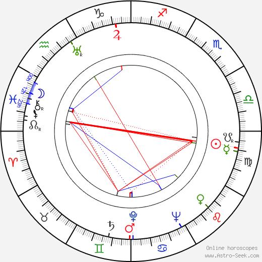 Annalisa Ericson birth chart, Annalisa Ericson astro natal horoscope, astrology