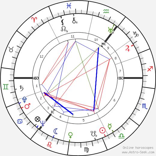 Berthold Beitz день рождения гороскоп, Berthold Beitz Натальная карта онлайн