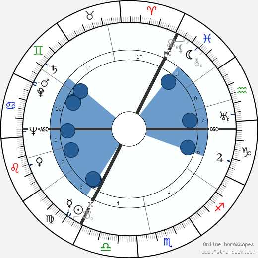 Ernest Britten Page wikipedia, horoscope, astrology, instagram