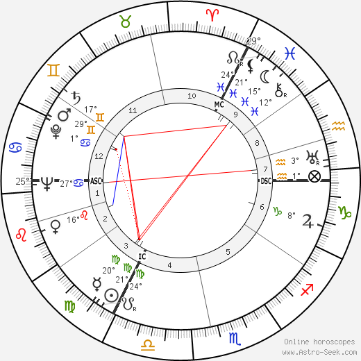 Ernest Britten Page birth chart, biography, wikipedia 2019, 2020