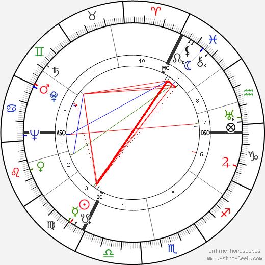 Ernest Britten Page astro natal birth chart, Ernest Britten Page horoscope, astrology