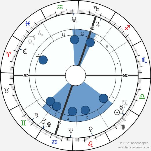 Félicien Marceau wikipedia, horoscope, astrology, instagram