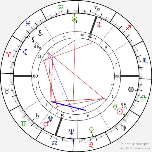 Фелисьен Марсо Félicien Marceau день рождения гороскоп, Félicien Marceau Натальная карта онлайн