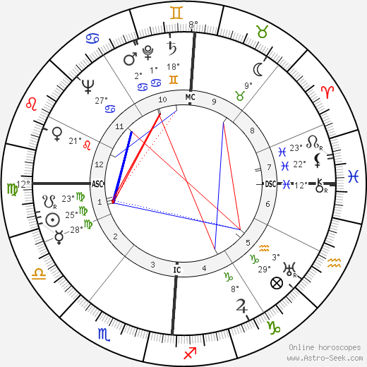 Frances Farmer birth chart, biography, wikipedia 2018, 2019