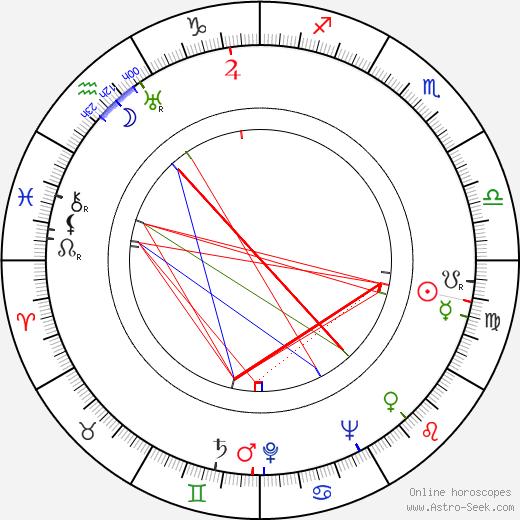 Gerardo de Leon день рождения гороскоп, Gerardo de Leon Натальная карта онлайн