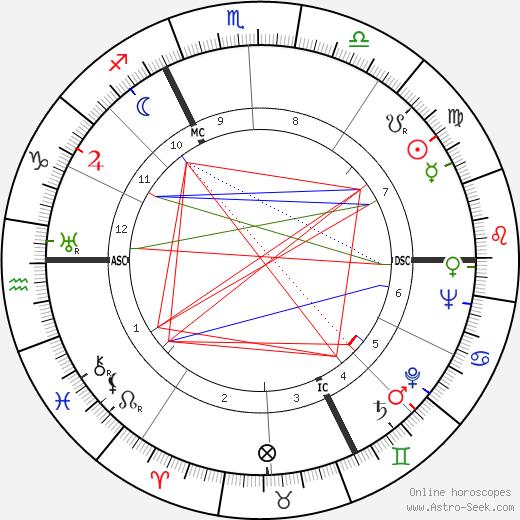 Gilbert Gil день рождения гороскоп, Gilbert Gil Натальная карта онлайн