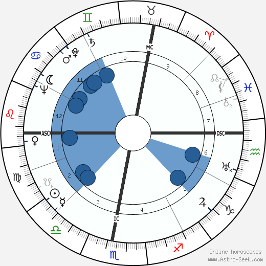 Gilberte Cournand horoscope, astrology, sign, zodiac, date of birth, instagram