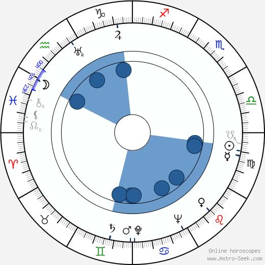Herman Goldstine wikipedia, horoscope, astrology, instagram
