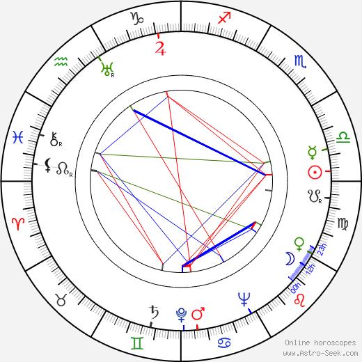 Jarmila Vilská-Uhlířová astro natal birth chart, Jarmila Vilská-Uhlířová horoscope, astrology