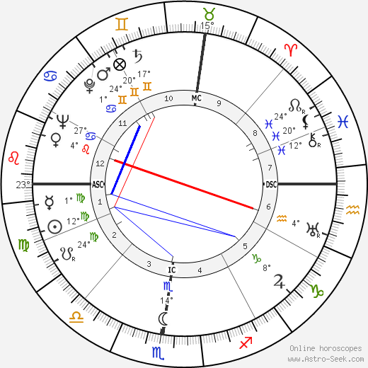 John Mitchell birth chart, biography, wikipedia 2020, 2021
