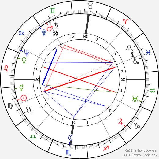 John Mitchell birth chart, John Mitchell astro natal horoscope, astrology