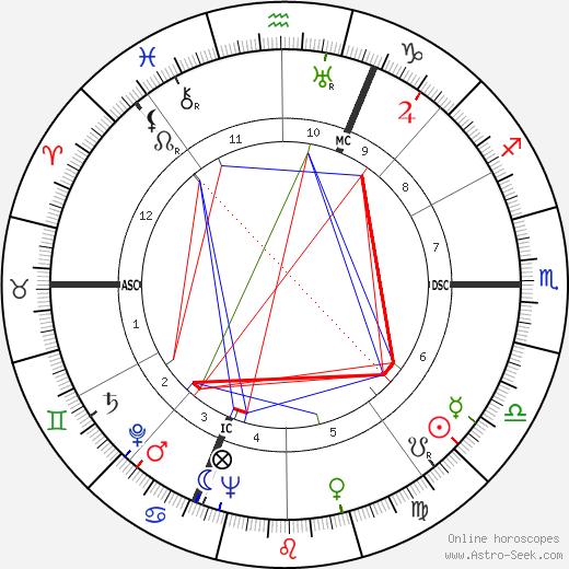 Lawrence Hugh Aller tema natale, oroscopo, Lawrence Hugh Aller oroscopi gratuiti, astrologia
