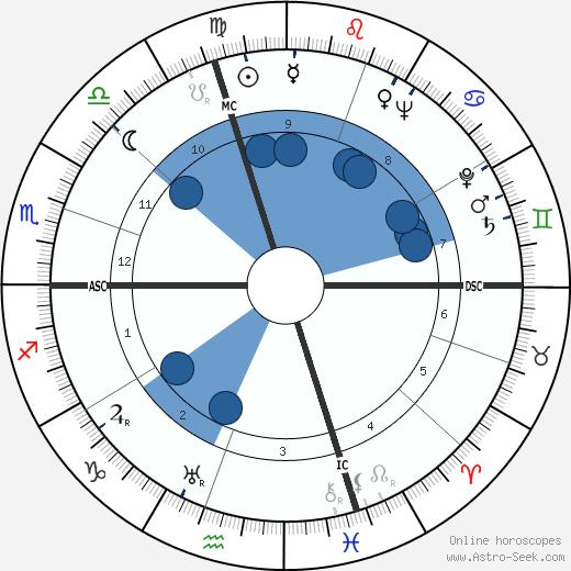 Lisette Lanvin wikipedia, horoscope, astrology, instagram