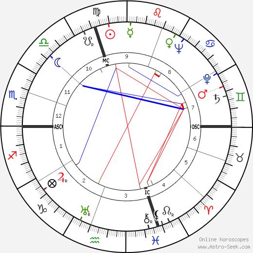 Lisette Lanvin день рождения гороскоп, Lisette Lanvin Натальная карта онлайн
