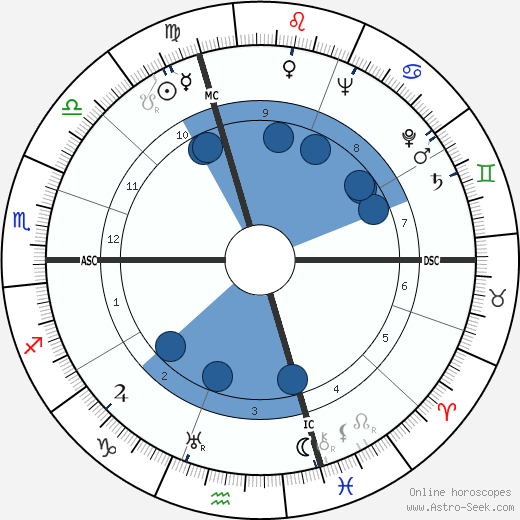 Mario Zagari wikipedia, horoscope, astrology, instagram