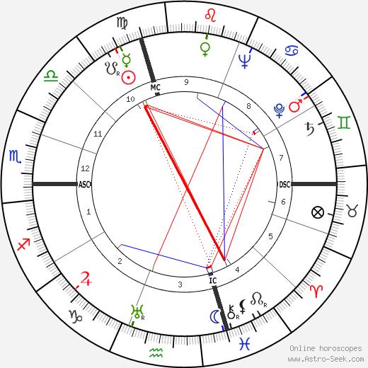 Mario Zagari tema natale, oroscopo, Mario Zagari oroscopi gratuiti, astrologia