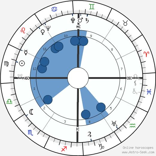 Mickey Cohen wikipedia, horoscope, astrology, instagram