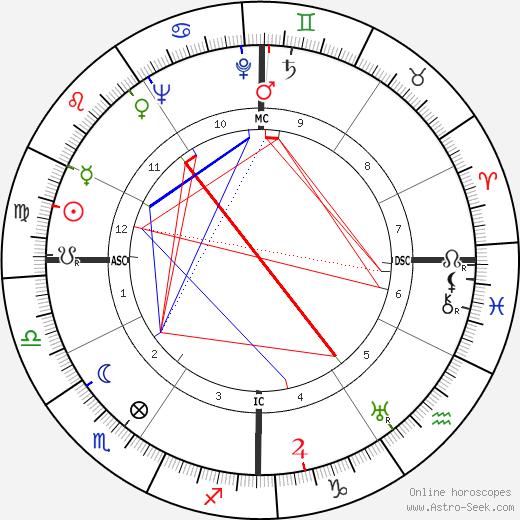 Mickey Cohen tema natale, oroscopo, Mickey Cohen oroscopi gratuiti, astrologia