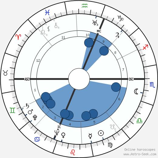 Renato Castellani wikipedia, horoscope, astrology, instagram