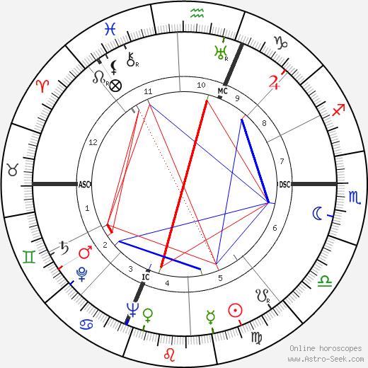 Renato Castellani astro natal birth chart, Renato Castellani horoscope, astrology