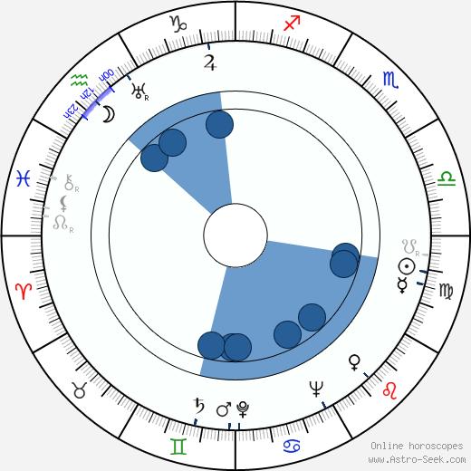 Rodolfo M. Taboada wikipedia, horoscope, astrology, instagram