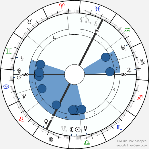 Silvio Piola wikipedia, horoscope, astrology, instagram