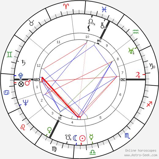 Silvio Piola tema natale, oroscopo, Silvio Piola oroscopi gratuiti, astrologia
